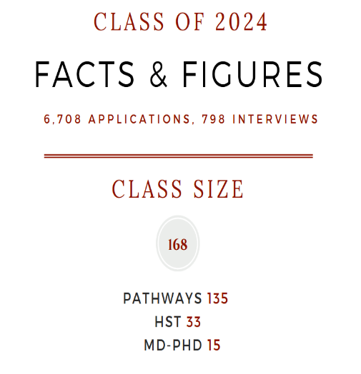 Harvard Medical School acceptance rate